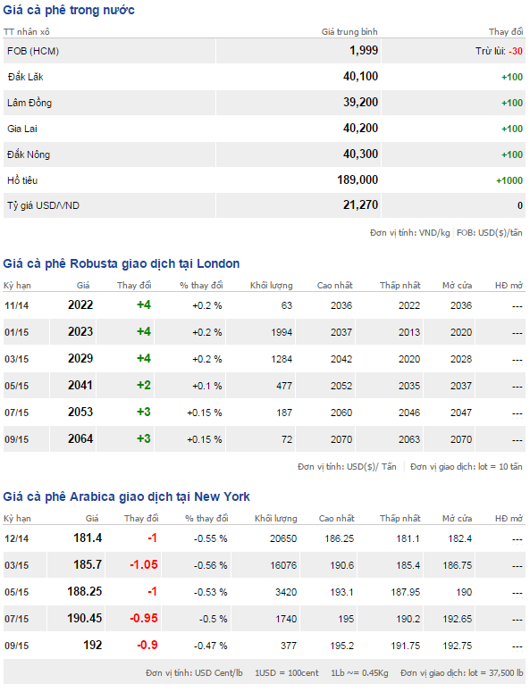 Bảng giá cà phê trong nước và thế giới ngày 11/11/2014