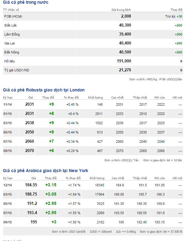 Bảng giá cà phê trong nước và thế giới ngày 12/11/2014