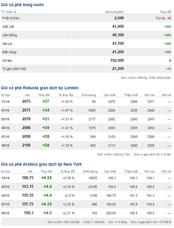 Bảng giá cà phê trong nước và thế giới ngày 14/11/2014