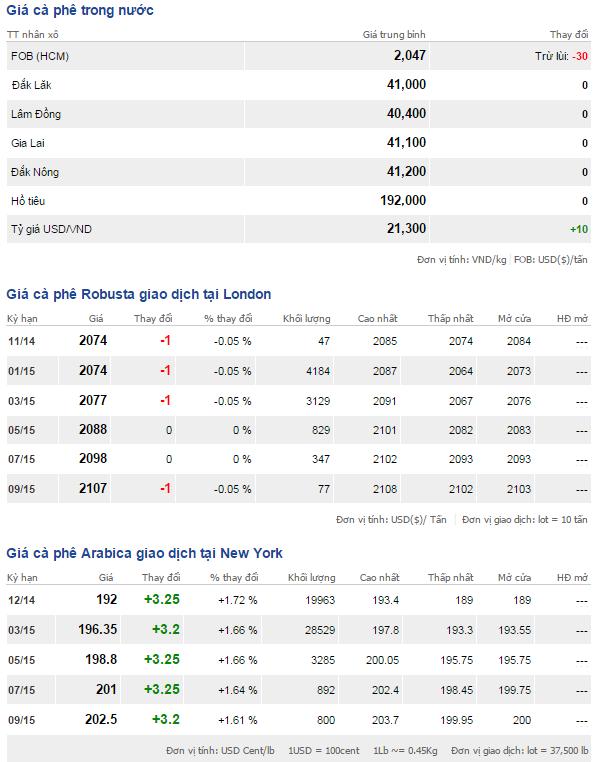 Bảng giá cà phê trong nước và thế giới ngày 15/11/2014