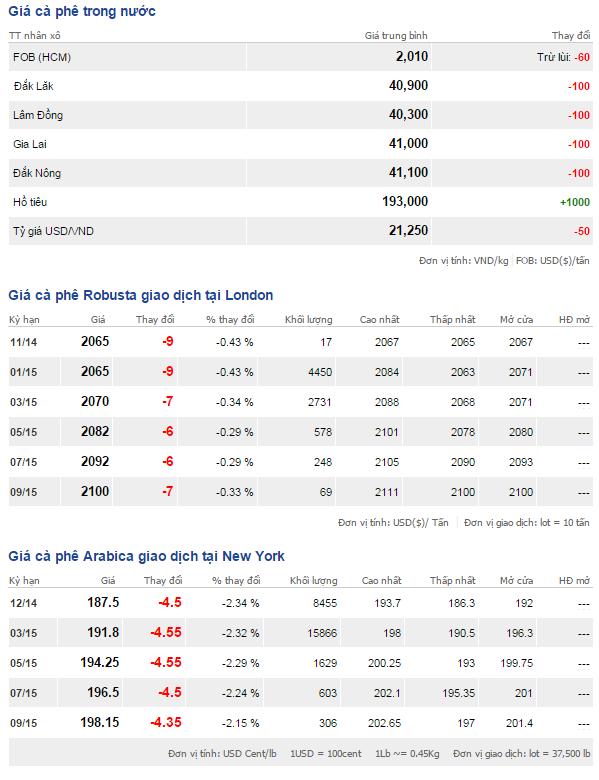 Bảng giá cà phê trong nước và thế giới ngày 18/11/2014