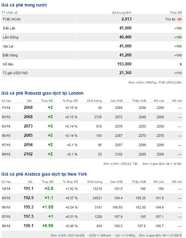Bảng giá cà phê trong nước và thế giới ngày 19/11/2014