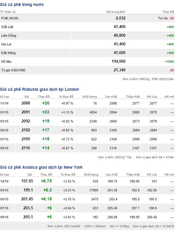 Bảng giá cà phê trong nước và thế giới ngày 20/11/2014