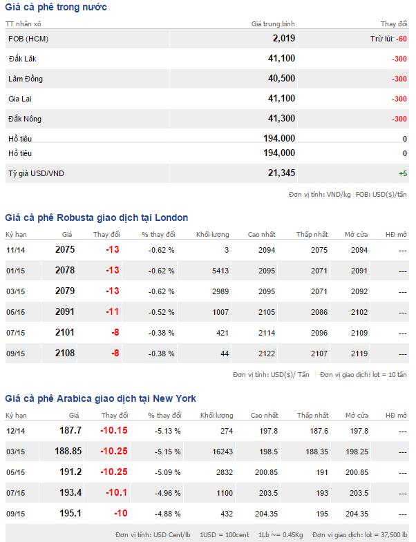 Bảng giá cà phê trong nước và thế giới ngày 21/11/2014