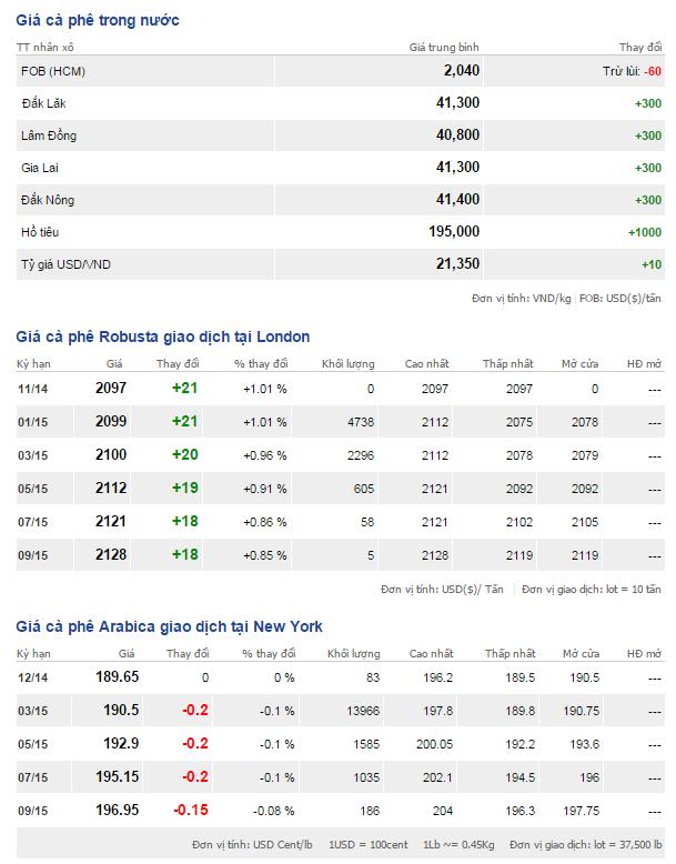 Bảng giá cà phê trong nước và thế giới ngày 25/11/2014