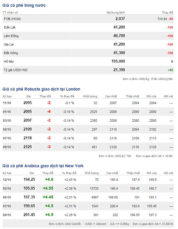 Bảng giá cà phê trong nước và thế giới ngày 26/11/2014