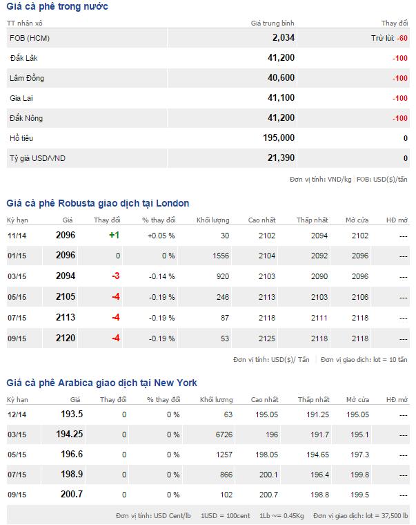 Bảng giá cà phê trong nước và thế giới ngày 28/11/2014