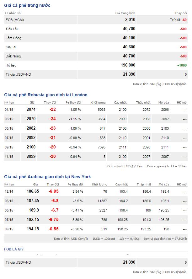 Bảng giá cà phê trong nước và thế giới ngày 29/11/2014