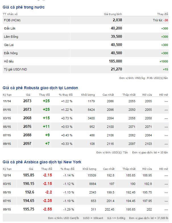 Bảng giá cà phê trong nước và thế giới ngày 4/11/2014