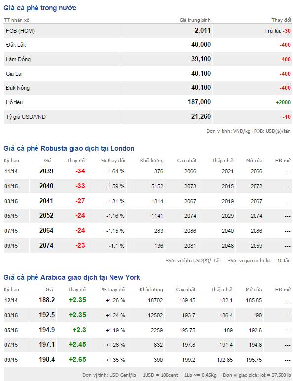 Bảng giá cà phê trong nước và thế giới ngày 5/11/2014