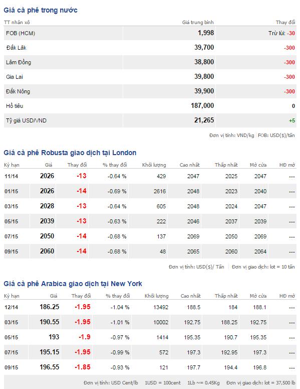 Bảng giá cà phê trong nước và thế giới ngày 6/11/2014