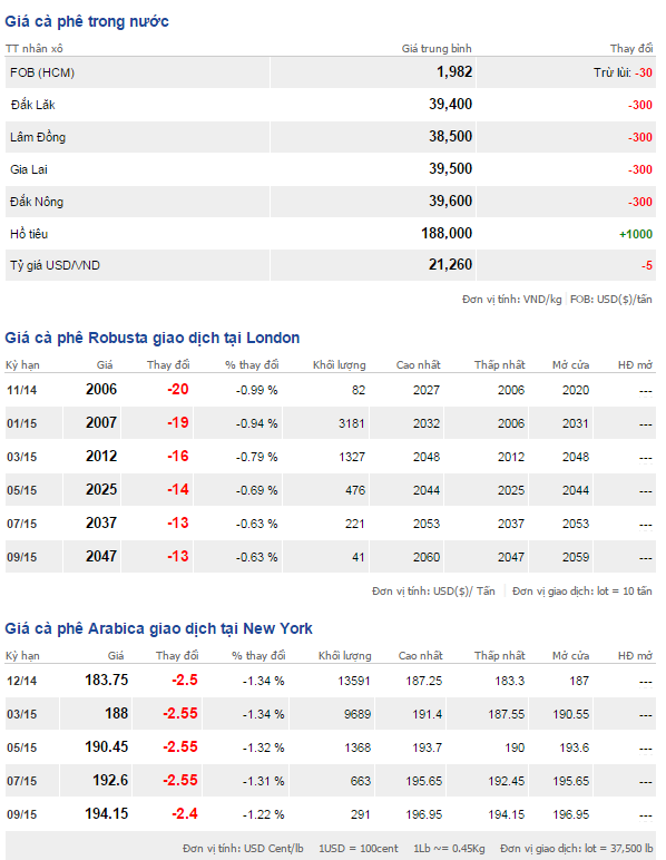 Bảng giá cà phê trong nước và thế giới ngày 7/11/2014