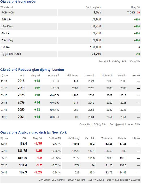 Bảng giá cà phê trong nước và thế giới ngày 8/11/2014