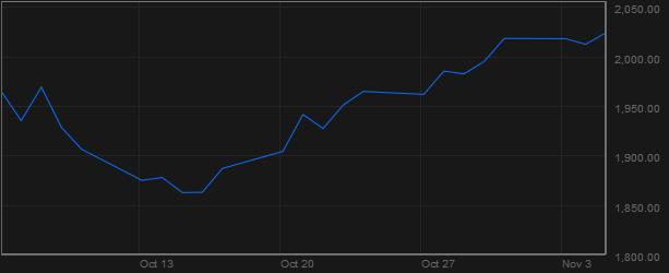 Chỉ số S&P 500 (Nguồn: Bloomberg)