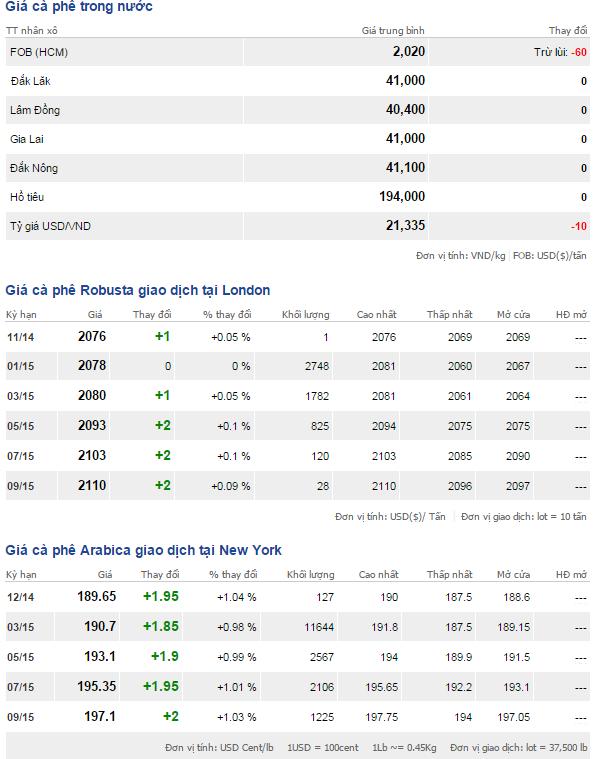 Bảng giá cà phê trong nước và thế giới ngày 22/11/2014