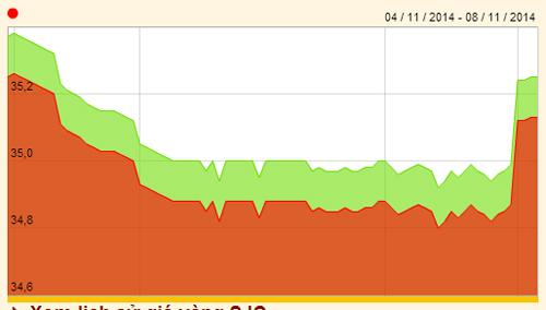 Đồ thị diễn biến giá vàng SJC trong tuần (nguồn: SJC)