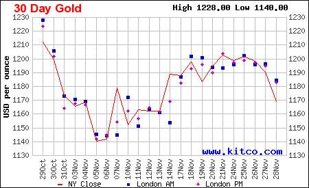 Giá vàng thế giới sụt giảm mạnh phiên cuối tuần.