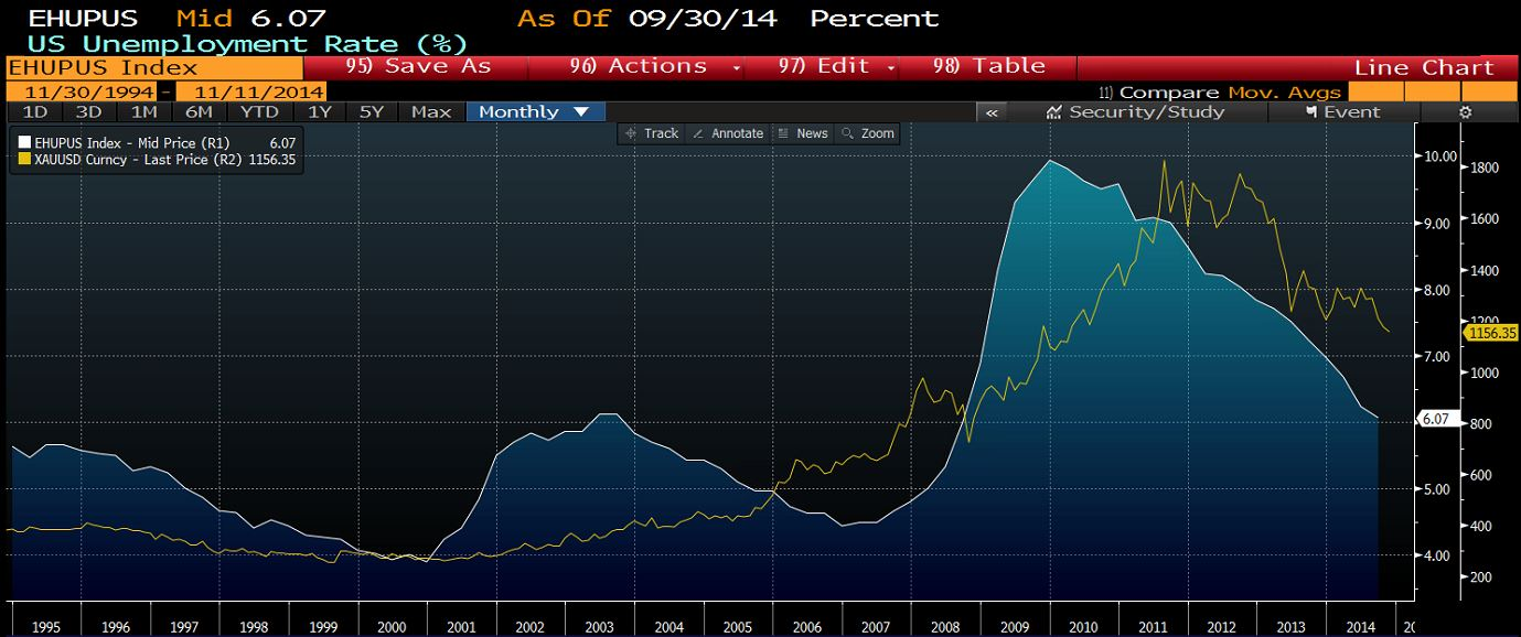 Giá vàng và tỷ lệ thất nghiệp Mỹ/Nguồn: Bloomberg