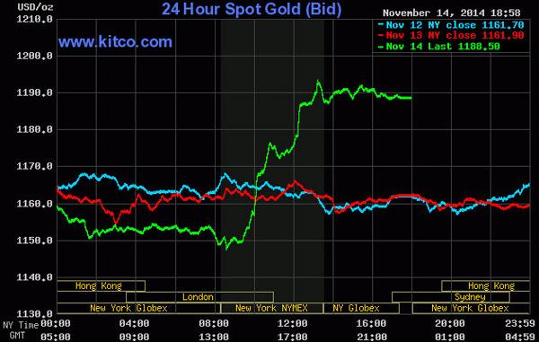 Giá vàng thế giới tăng mạnh phiên cuối tuần.