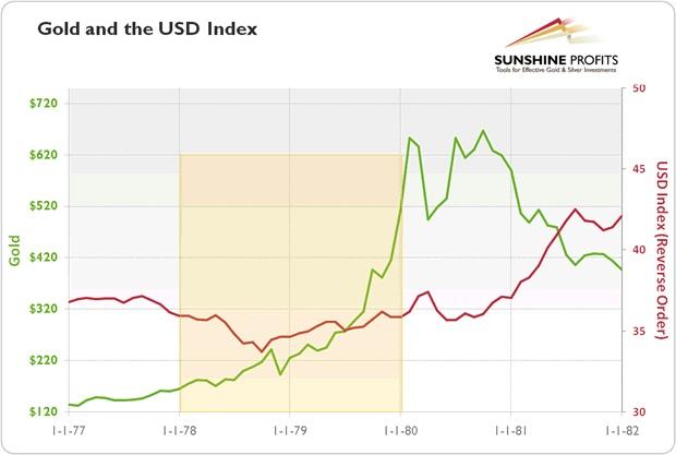 Biểu đồ 2: Vàng (đường màu xanh) và chỉ số USD (đường màu đỏ) giai đoạn 1977-1981