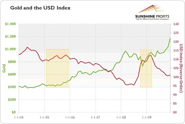 Biểu đồ 1: Vàng (đường màu xanh) và chỉ số đồng USD (US Dollar Index) (đường màu đỏ) giai đoạn 2004-2009