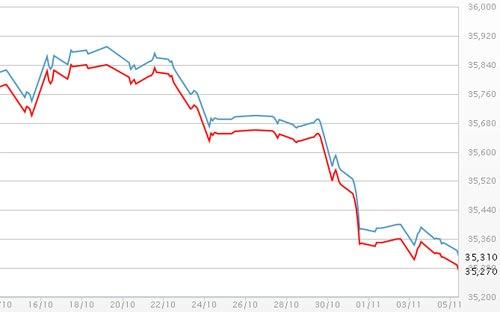 Diễn biến giá vàng SJC tại DOJI - Nguồn: DOJI.