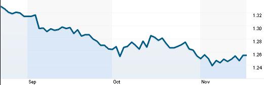 Tỷ giá EUR/ USD (Nguồn: Reuters)