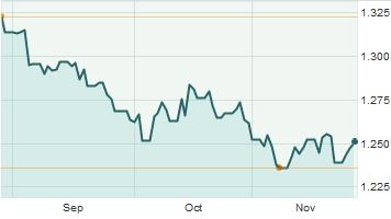 Tỷ giá EUR/USD (Nguồn: Market Watch)