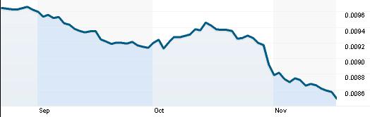 Tỷ giá JPY/ USD (Nguồn: Reuters)