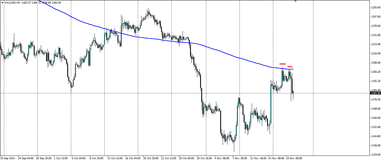 Vàng (XAU/USD), H4/Nguồn: Blackwell Trader
