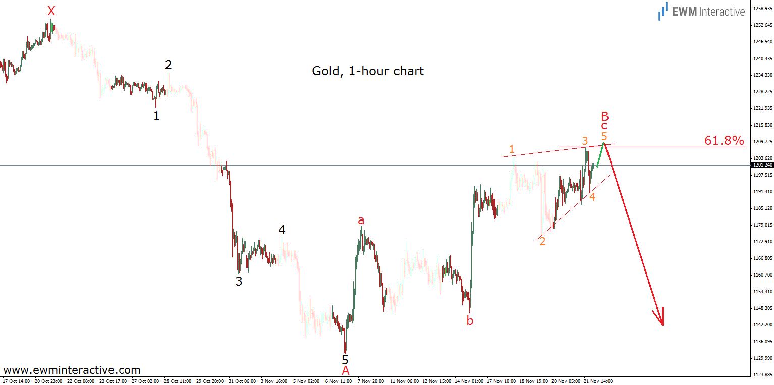 Vàng biểu đồ 1h