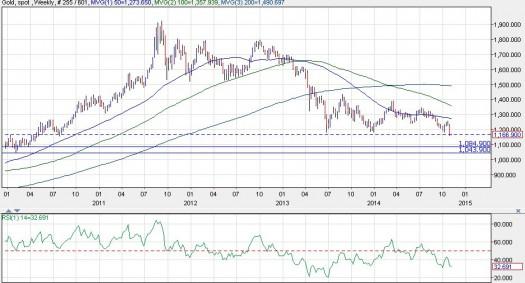 Vàng (XAU/USD) biểu đồ hàng tuần 3/11/2014