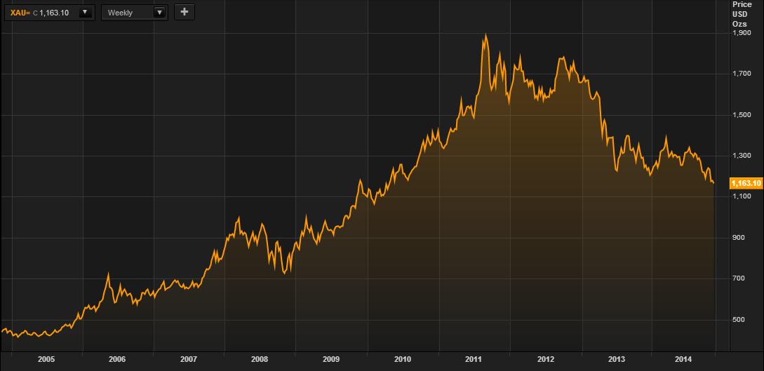 Vàng theo đô la Mỹ – 10 năm (Thomson Reuters)