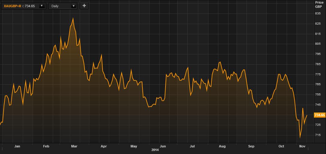 Vàng theo GBP – tính từ đầu năm 2014 (Thomson Reuters)
