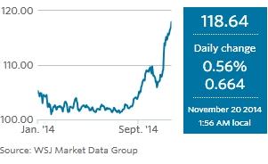 Diễn biến tỷ giá USD/JPY
