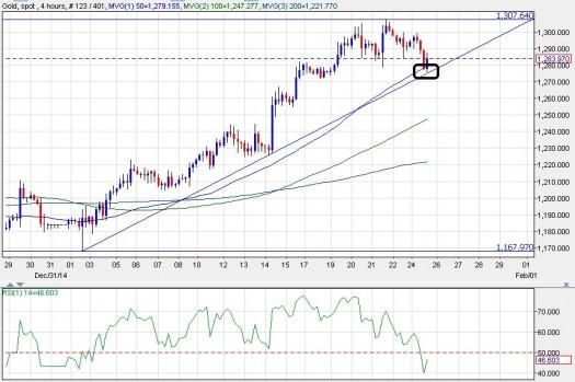 Vàng (XAU/USD) biểu đồ 4H ngày 26/1