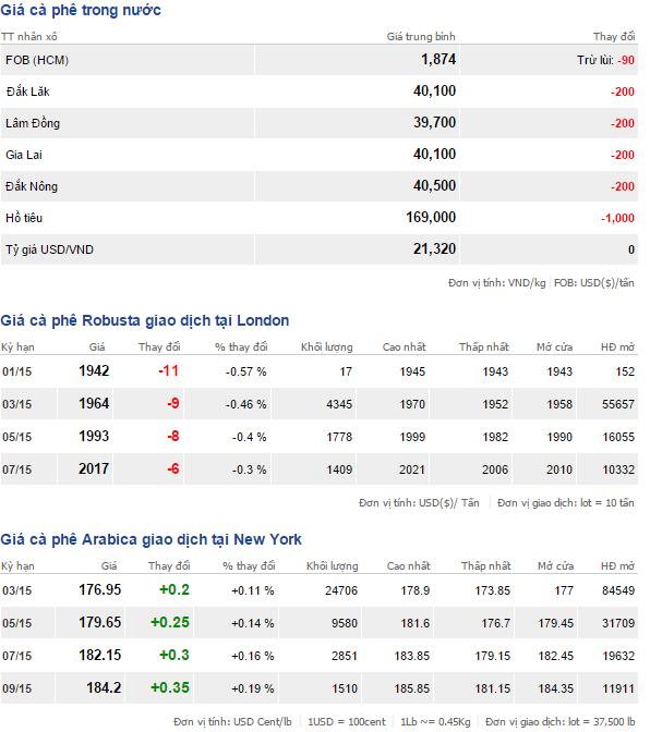 Bảng giá cà phê trong nước và thế giới ngày 14/1/2015