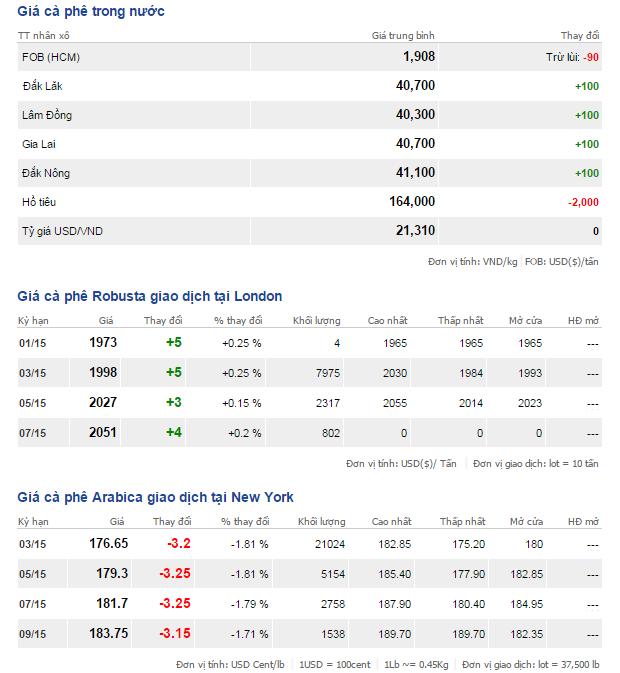 Bảng giá cà phê trong nước và thế giới ngày 16/1/2015