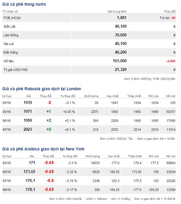 Bảng giá cà phê ngày 20-1-2015
