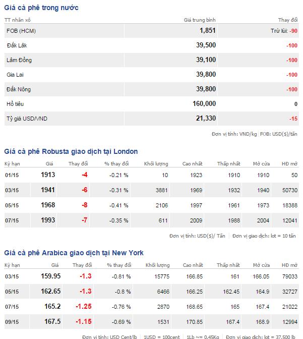 Bảng giá cà phê trong nước và thế giới ngày 23/1/2015