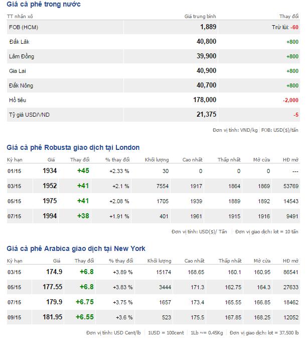 Bảng giá cà phê trong nước và thế giới ngày 7/1/2015