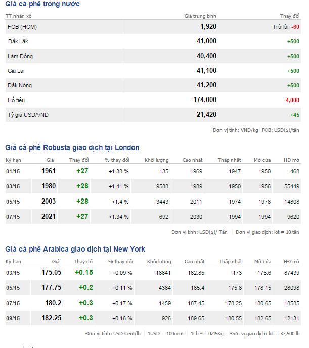 Bảng giá cà phê trong nước và thế giới ngày 8/1/2015