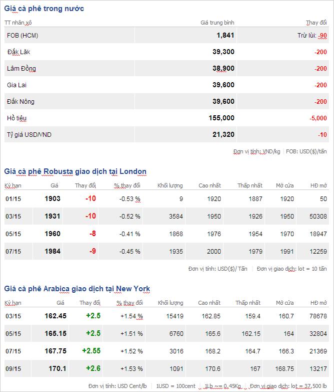 Bảng giá cà phê trong nước và thế giới ngày 24/1/2015
