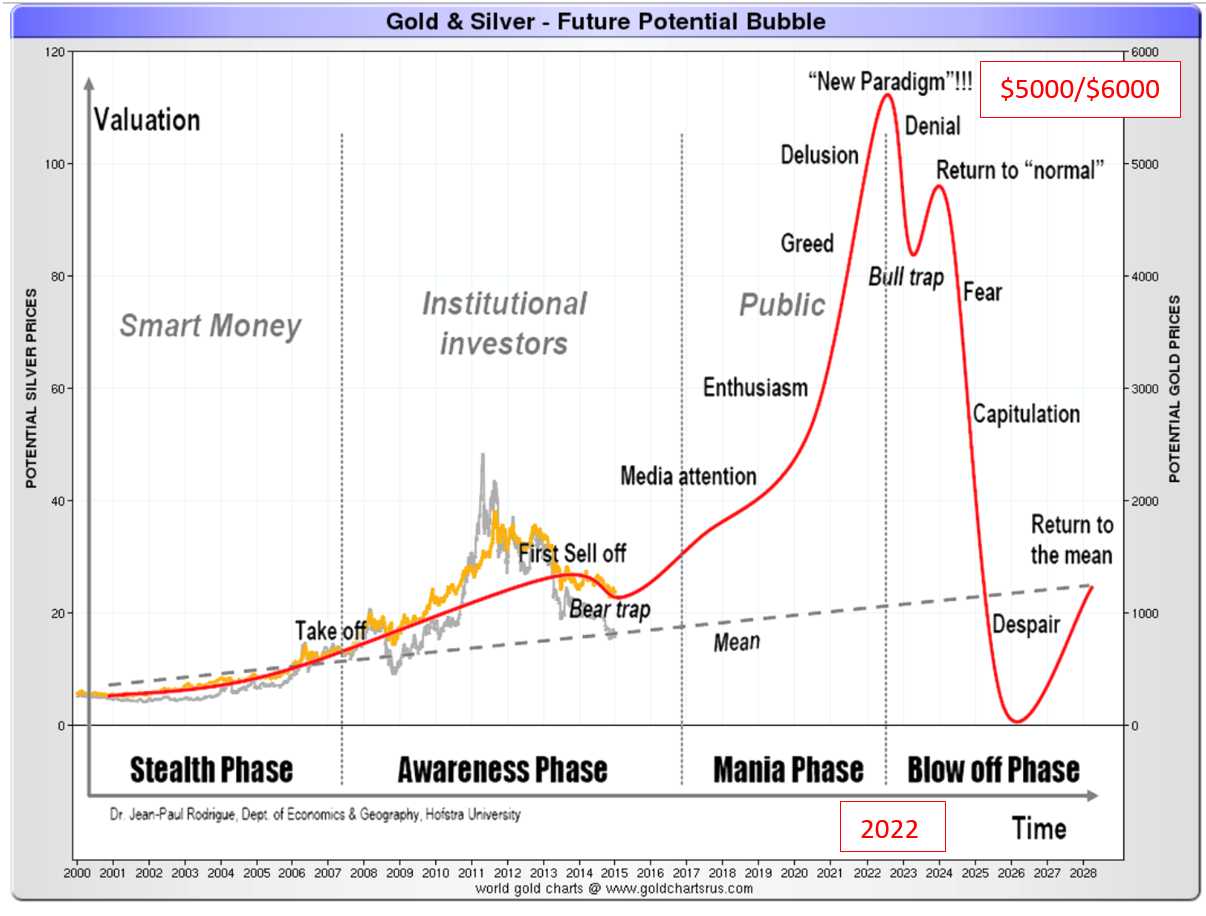 Gold and silver - Potential bubbles appear in future