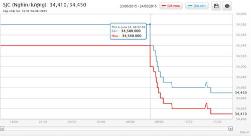 Giá vàng SJC ngày 24/6/2015