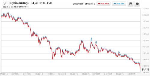 Diễn biến giá vàng SJC trong 1 năm qua
