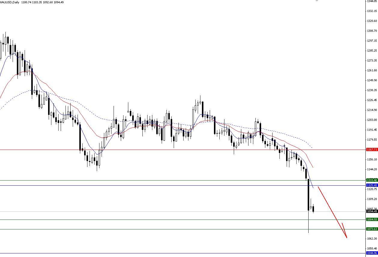 Chiến lược giao dịch vàng ngày 22/7/2015
