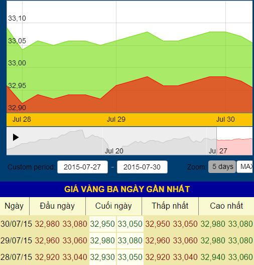 Diễn biến giá vàng SJC 3 ngày qua (Theo: SJC)