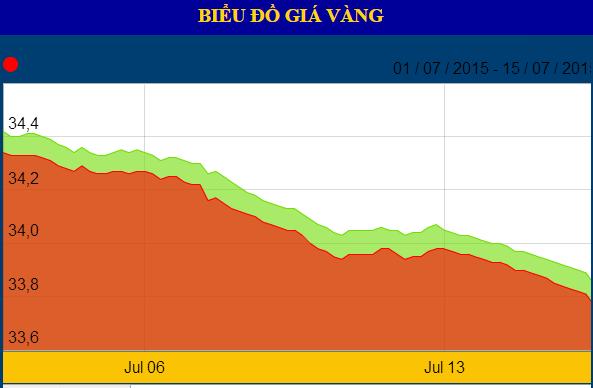 Diễn biến giá vàng tháng 7/2015 (Theo SJC)
