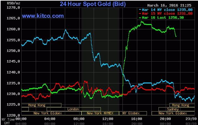Biểu đồ giá vàng ngày 17/03/2016